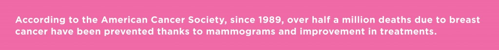According to the American Cancer Society, since 1989, over half a million deaths due to breast cancer have been prevented thanks to mammograms and improvement in treatments.